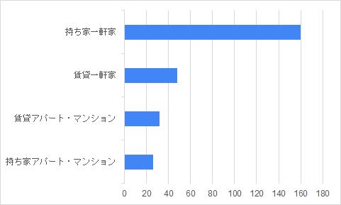 住居タイプグラフ